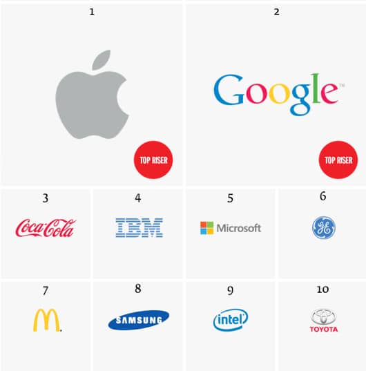 Interbrand classifica