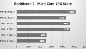 benchmark CPU iPad Pro