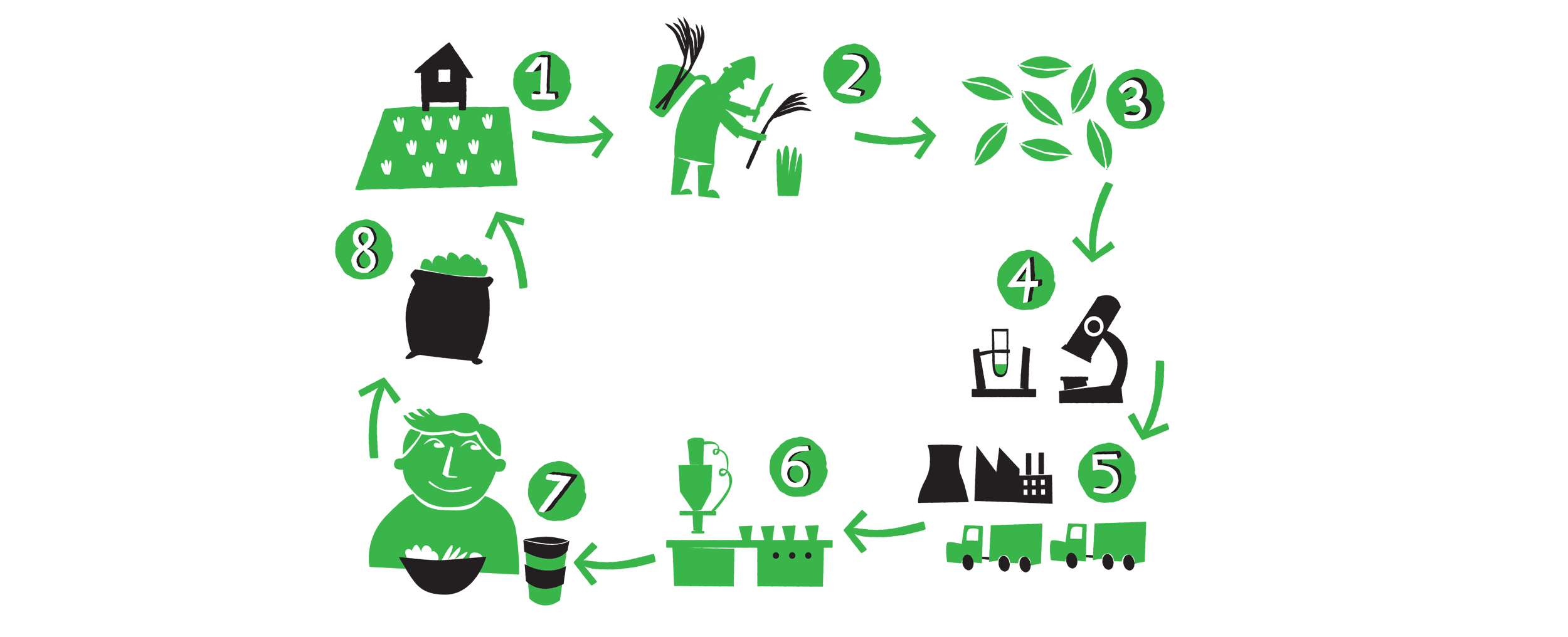 Eco_cycle_icons