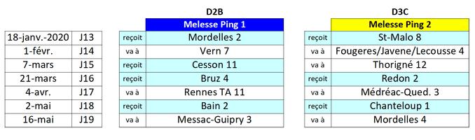 09/01/20 : Le calendrier de la phase 2 – D2-B & D3-C