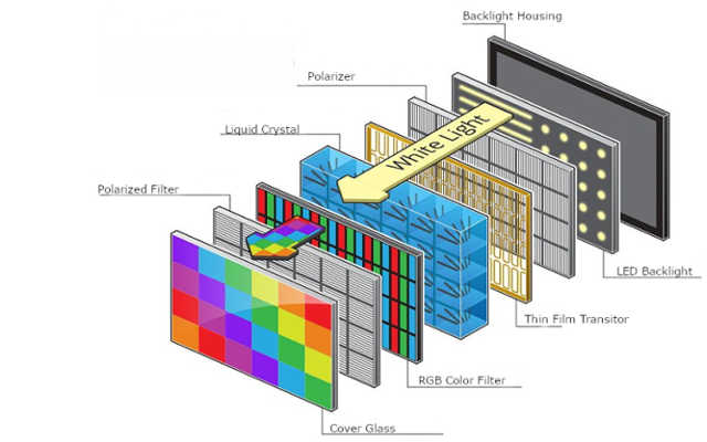 Exemplo da tecnologia usada nos painéis liquid crystal display LCD
