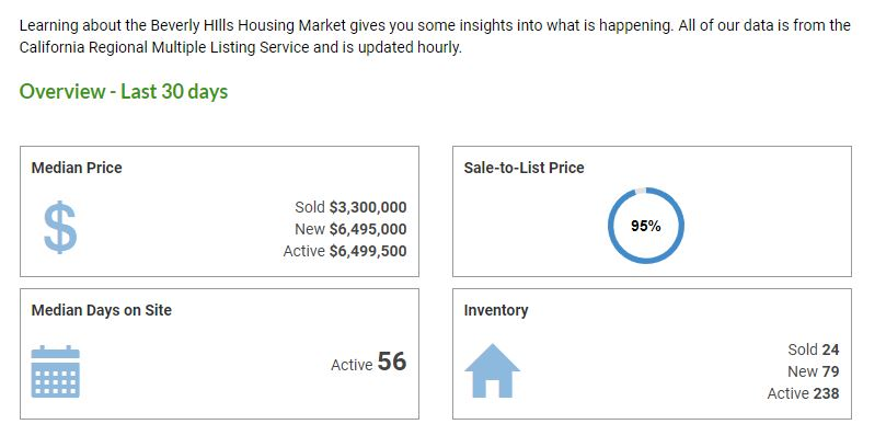Los Angeles Real Estate Market Trends