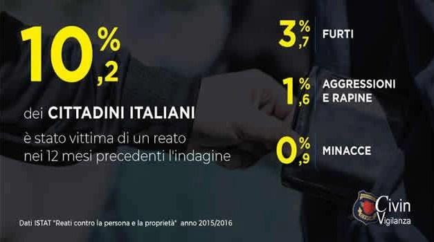 Sicurezza in Italia: Campania e Sud più sicuri, aumentano i reati al centro e nord est