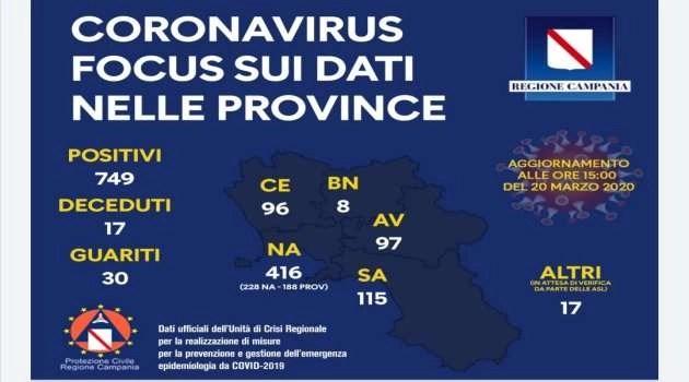 749 i casi in Campania. L'aggiornamento delle ore 15