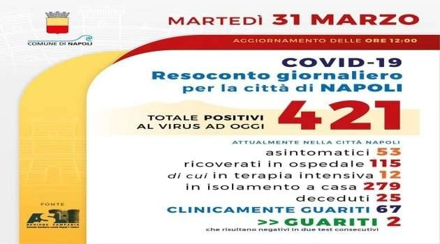 Coronavirus. Il bollettino di oggi della Protezione Civile