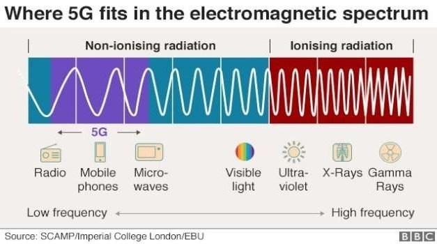 Radiazioni e Covid-19. È davvero così pericolosa l'installazione delle antenne 5G?