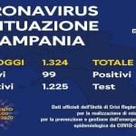 Coronavirus. Il bollettino del 13 aprile: 1.324 test effettuati