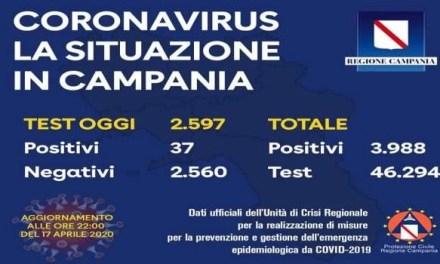 Calano i tamponi positivi in Campania. Il bollettino del 17 aprile
