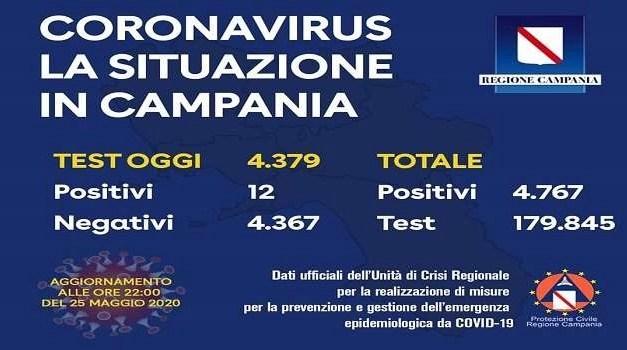 Coronavirus la situazione in Campania. Lieve aumento dei contagiati