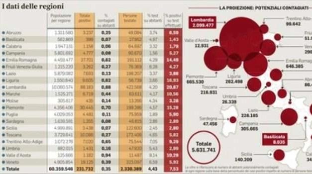 Numeri di contagi altissimi in Lombardia ma c'è chi sta peggio