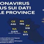 Coronavirus, Campania: bollettino ufficiale del 17 Maggio