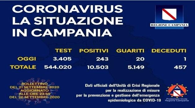 Attualità - Covid-19. Nuovi positivi in Campania