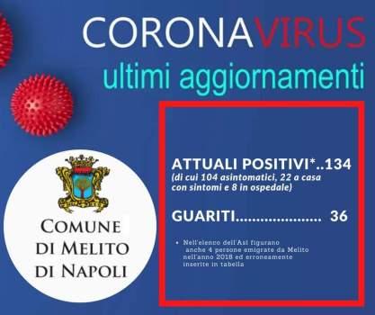 Covid-19 Melito