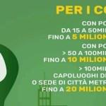 8,5 Miliardi di euro per Rigenerazione Urbana