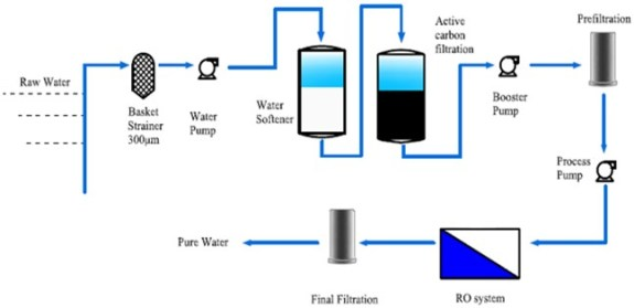 Image result for pre treatment of water purification