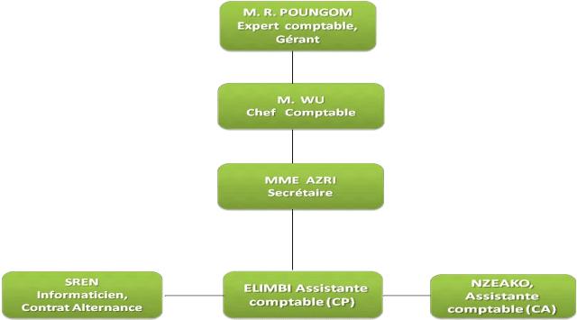 Memoire Online Procd Dorganisation Du Dossier Client