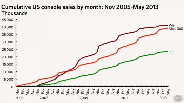 Guerra dos consoles Wii x Xbox 360