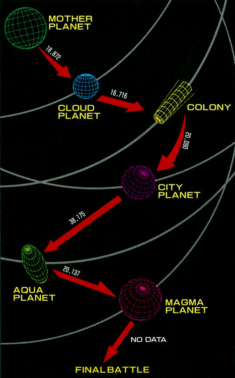sistema Illis de axelay