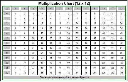 multiplication table 1 12 pdf