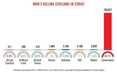 Who is killing civilians