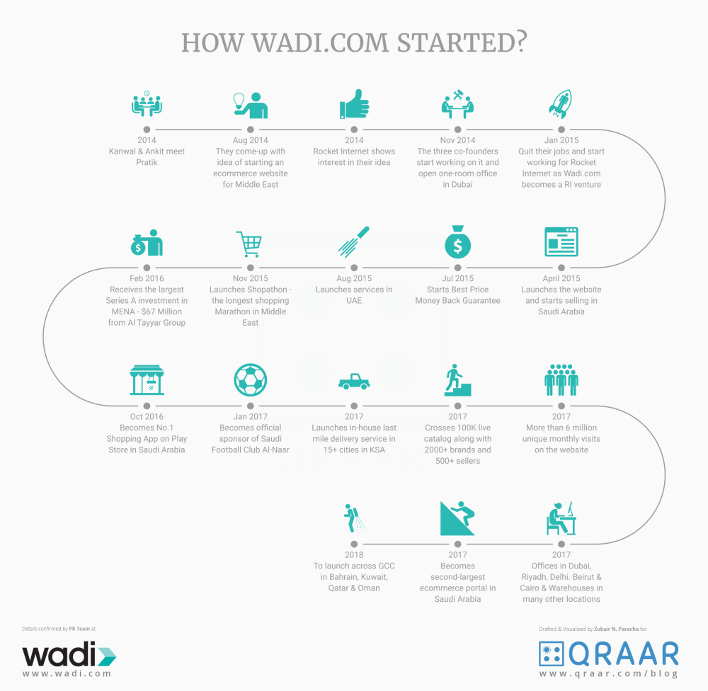 How Wadi.com Started? A Timeline - Infographic