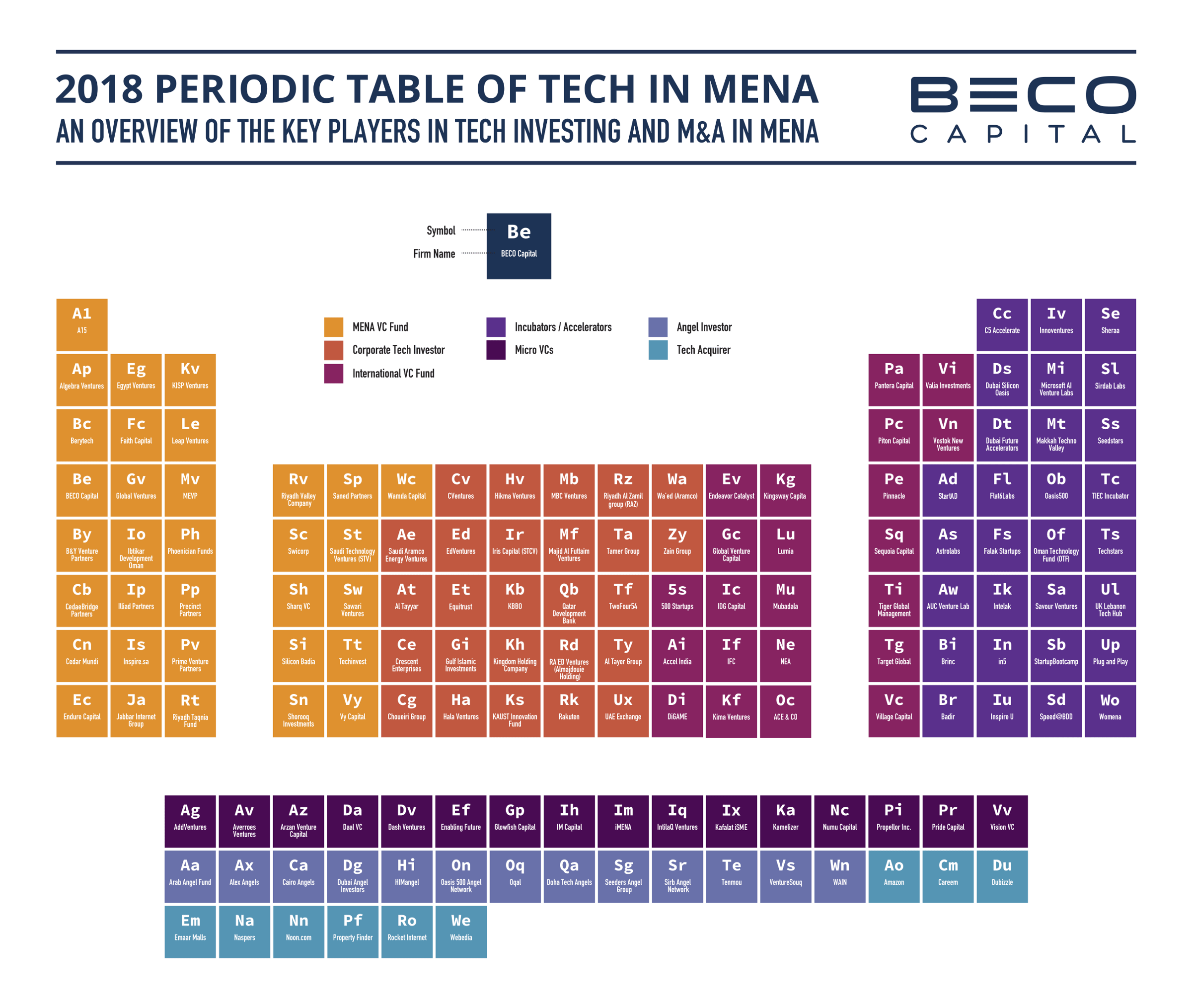 2018 Periodic Table of Tech Investors in MENA
