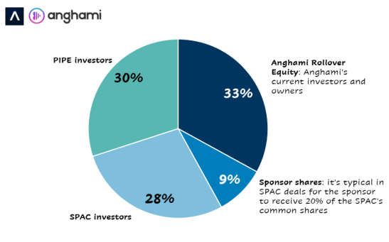 Anghami's resulting ownership structure
