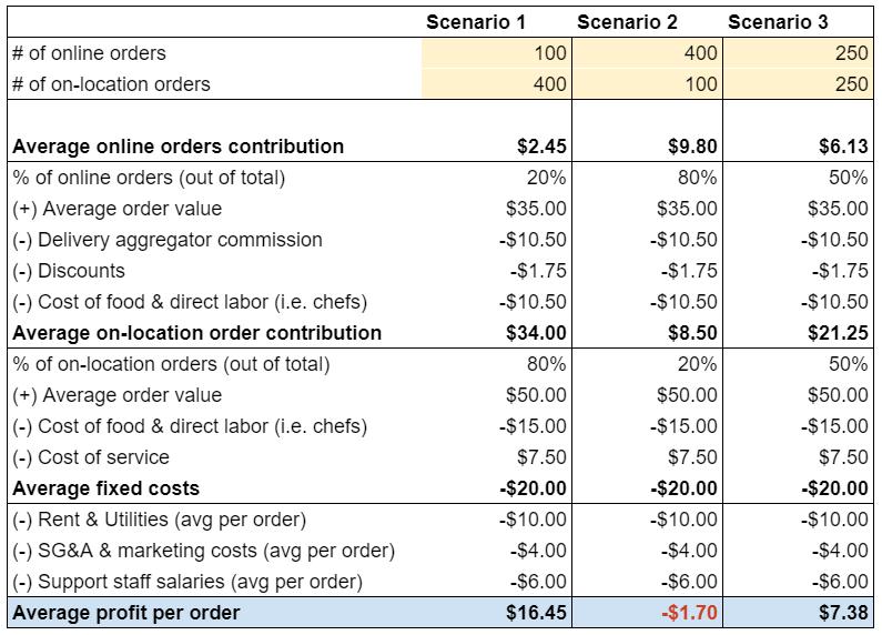 Restaurant's profitability analysis