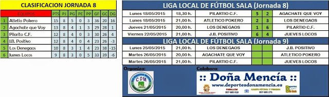 Photo of Liga Local| Resultados Jornada 8, Clasificación y Horarios Jornada 9.
