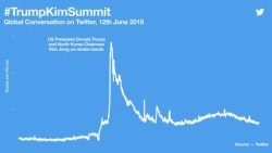 When history was made in Singapore, the world watched and talked about the #TrumpKimSummit on Twitter
