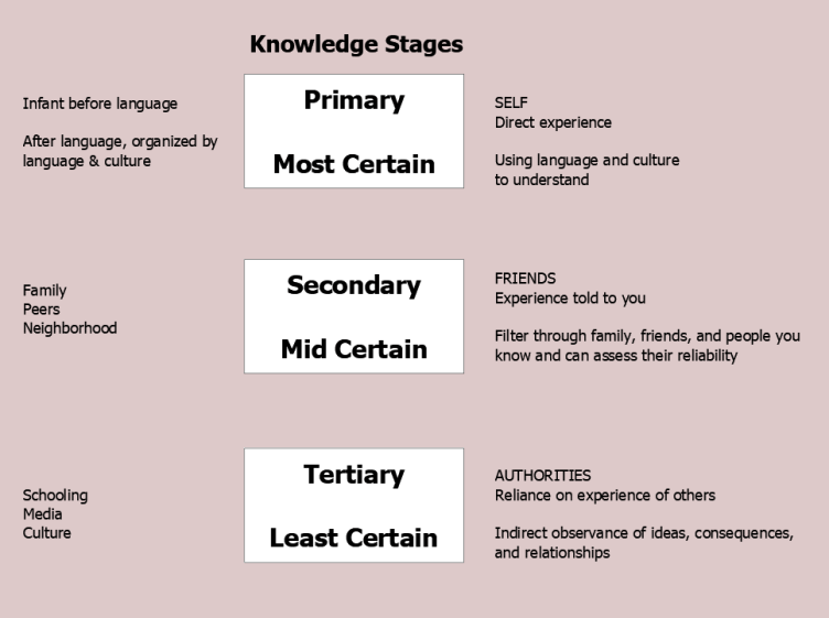 Figure 5.5 Knowledge and uncertainty. Immediate, observed, and remote knowledge