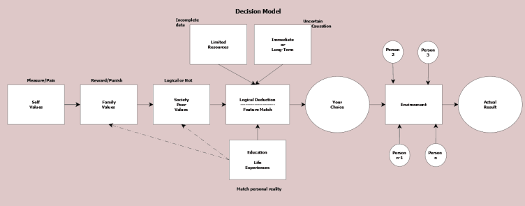 Figure 14.4 Decision model