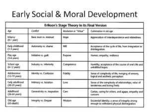Figure 14.5 Erikson's stages of morality
