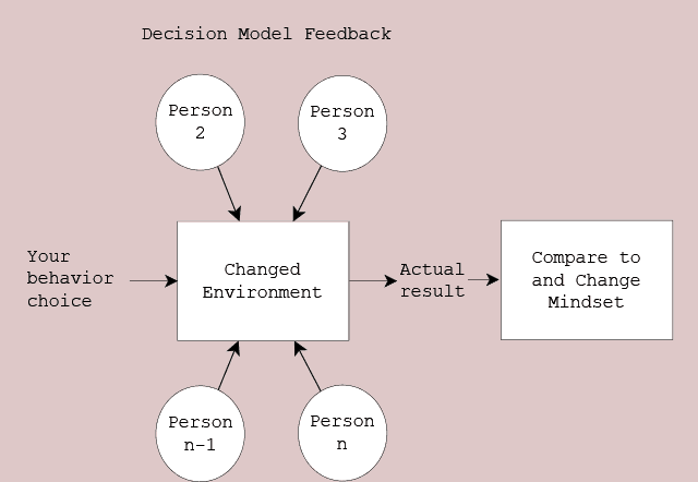 Figure 99.2 Decision Feedback