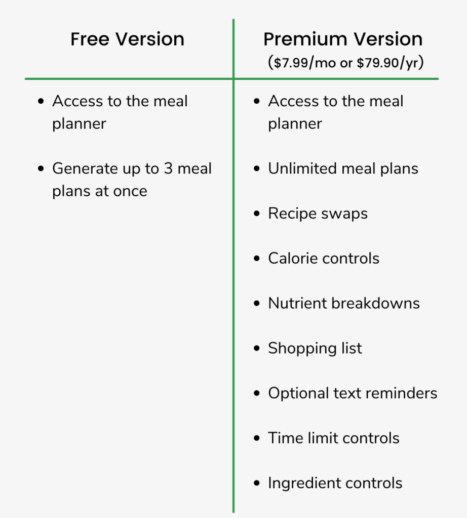 Meal planning app features, free and premium