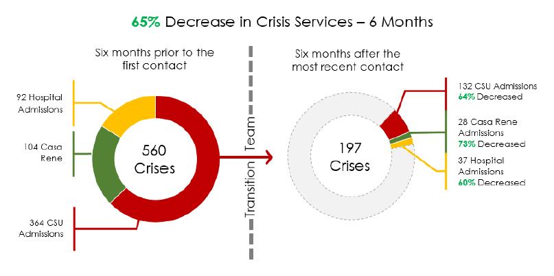 Crisis Reduction 6 months
