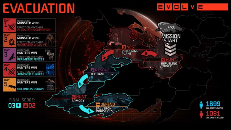 Evolve evacuation infographic