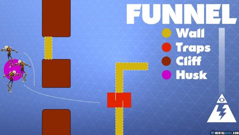 Fortnite - How to funnel hordes of husks