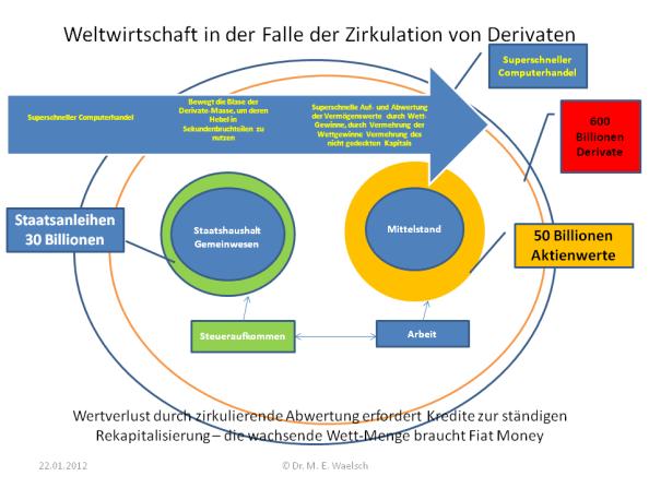 Weltwirtschaft in der Falle der Zirkulation der Derivate © Dr. M. E. Waelsch