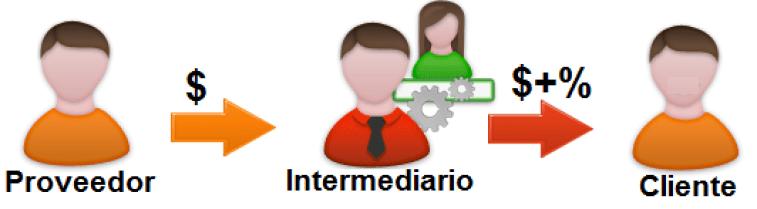 Resultado de imagen para intermediario de ventas