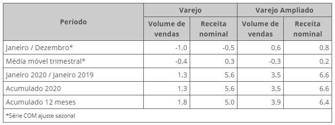 gráfico IBGE