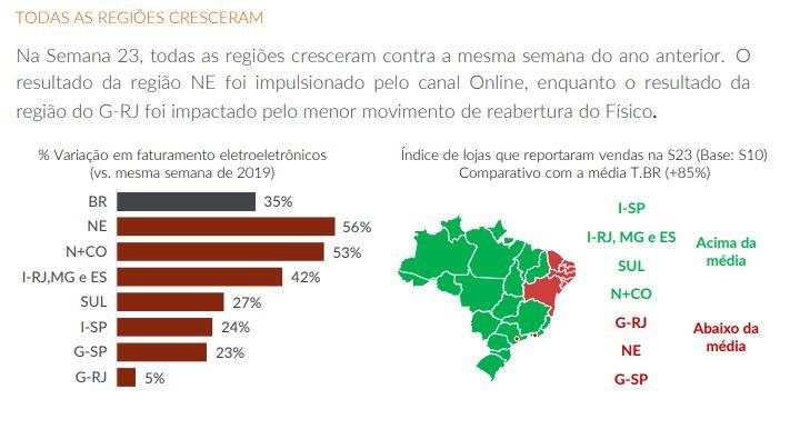 Crescimento pelo Brasil