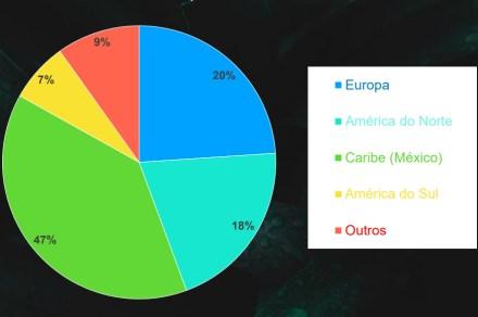 No internacional, o Caribe é o destino mais produrado