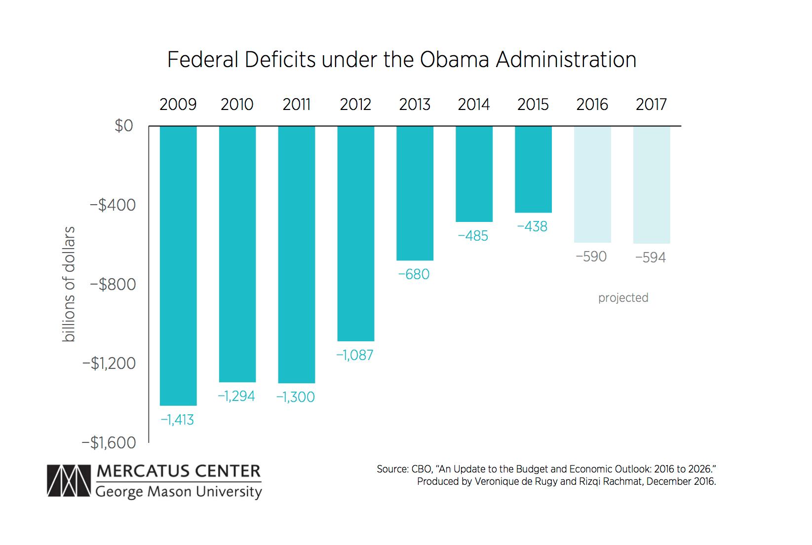 Deficit Projection Chart