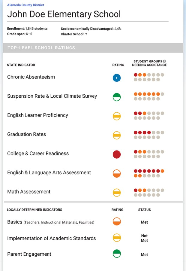 A sample of how California's new school rating card might appear.