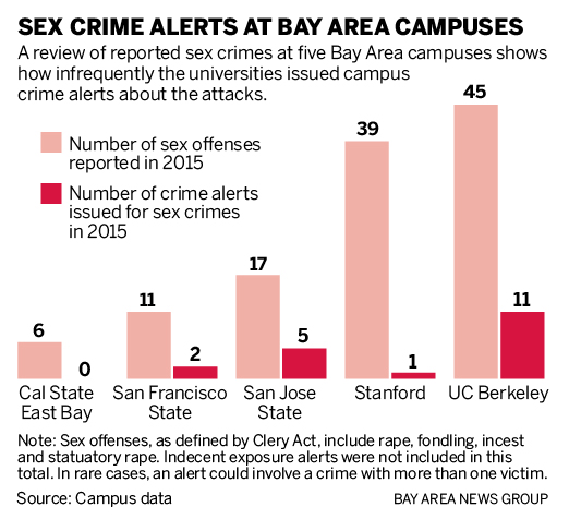Sex groups in bay area