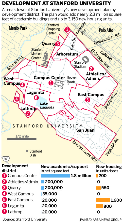 Stanford University S Plan For Growth
