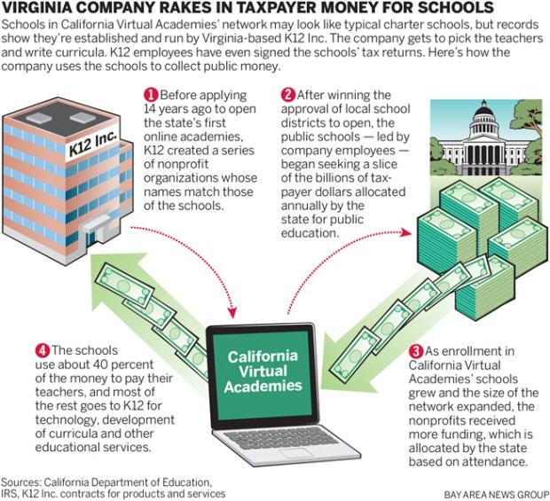 K12 Inc California Virtual Academies Operator Exploits Charter