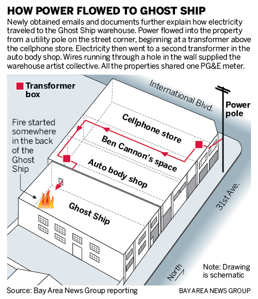 Oakland Ghost Ship Fire Building Owners Aware Of Dangers. Wiring. Wire Diagram Electric Fireplace Model Sj 22 At Scoala.co