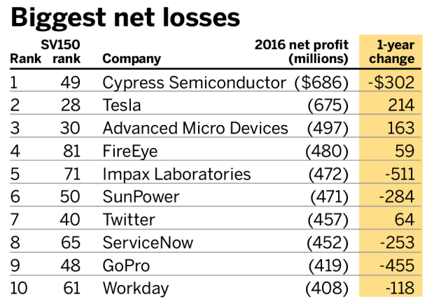 Best net losses